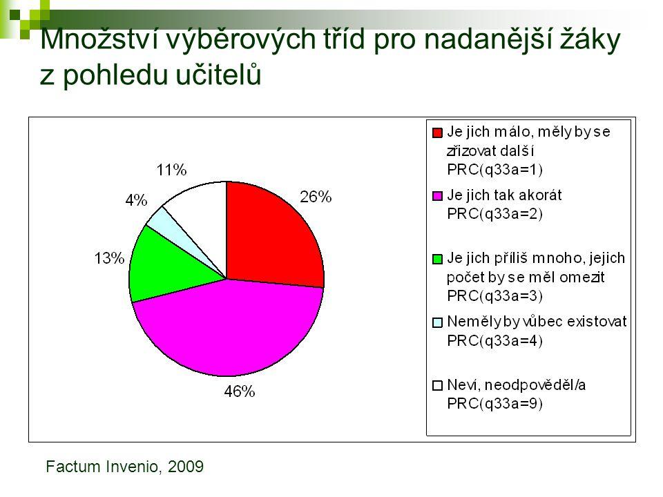 Množství výběrových tříd pro nadanější žáky z pohledu učitelů Factum Invenio, 2009
