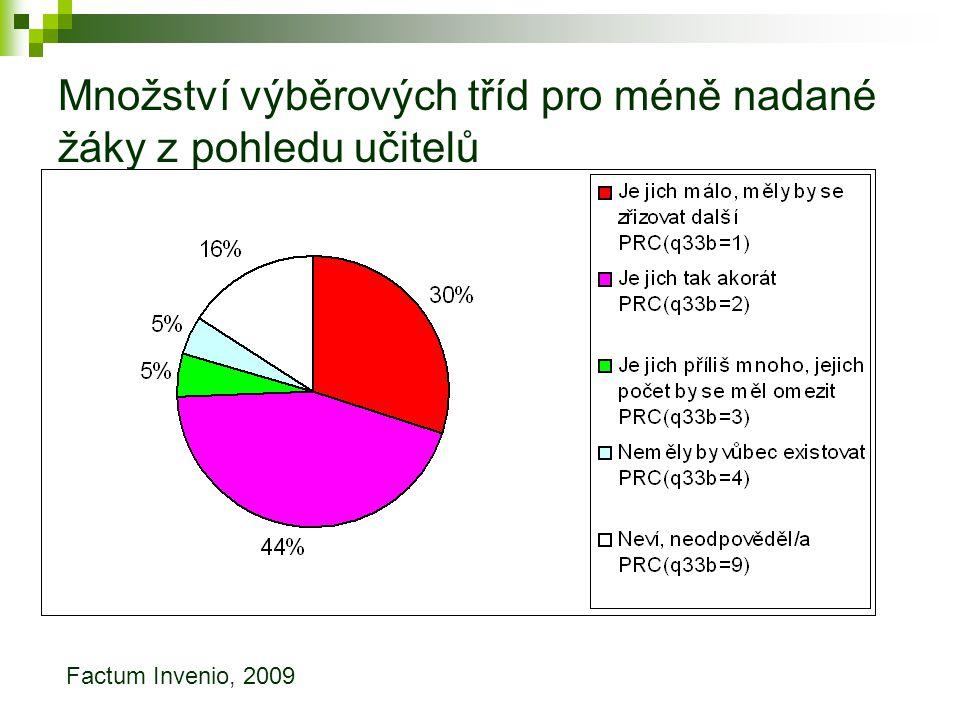 Množství výběrových tříd pro méně nadané žáky z pohledu učitelů Factum Invenio, 2009