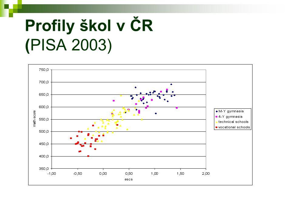 Profily škol v ČR (PISA 2003)