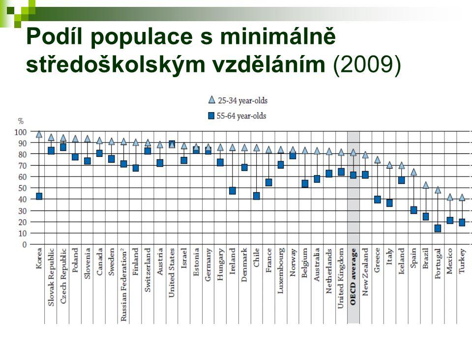 Podíl populace s minimálně středoškolským vzděláním (2009)