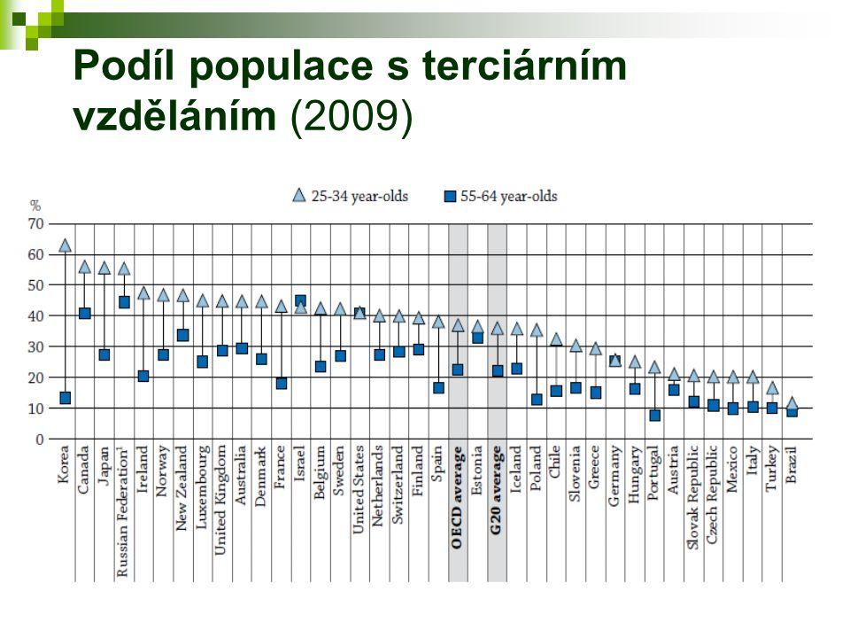 Míra vstupu do terciárního vzdělávání (1995 a 2009)