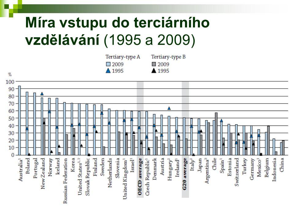 V mezinárodním srovnání jedna z nejsilnějších souvislostí mezi výsledky žáků a rodinným zázemím na úrovni školy (Přírůstek skóru ve čtenářském testu s jednotkovým nárůstem indexu rodinného zázemí na úrovni žáka a na úrovni školy – PISA 2009)