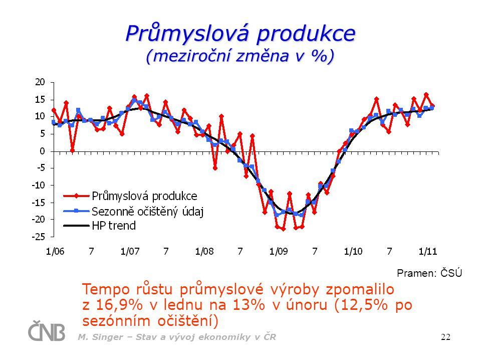 M. Singer – Stav a vývoj ekonomiky v ČR 22 Průmyslová produkce (meziroční změna v %) Pramen: ČSÚ Tempo růstu průmyslové výroby zpomalilo z 16,9% v led