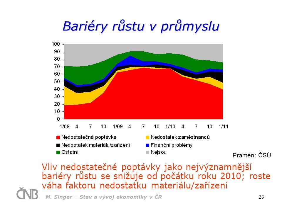 M. Singer – Stav a vývoj ekonomiky v ČR 23 Bariéry růstu v průmyslu Vliv nedostatečné poptávky jako nejvýznamnější bariéry růstu se snižuje od počátku