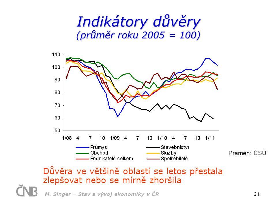 M. Singer – Stav a vývoj ekonomiky v ČR 24 Indikátory důvěry (průměr roku 2005 = 100) Pramen: ČSÚ Důvěra ve většině oblastí se letos přestala zlepšova