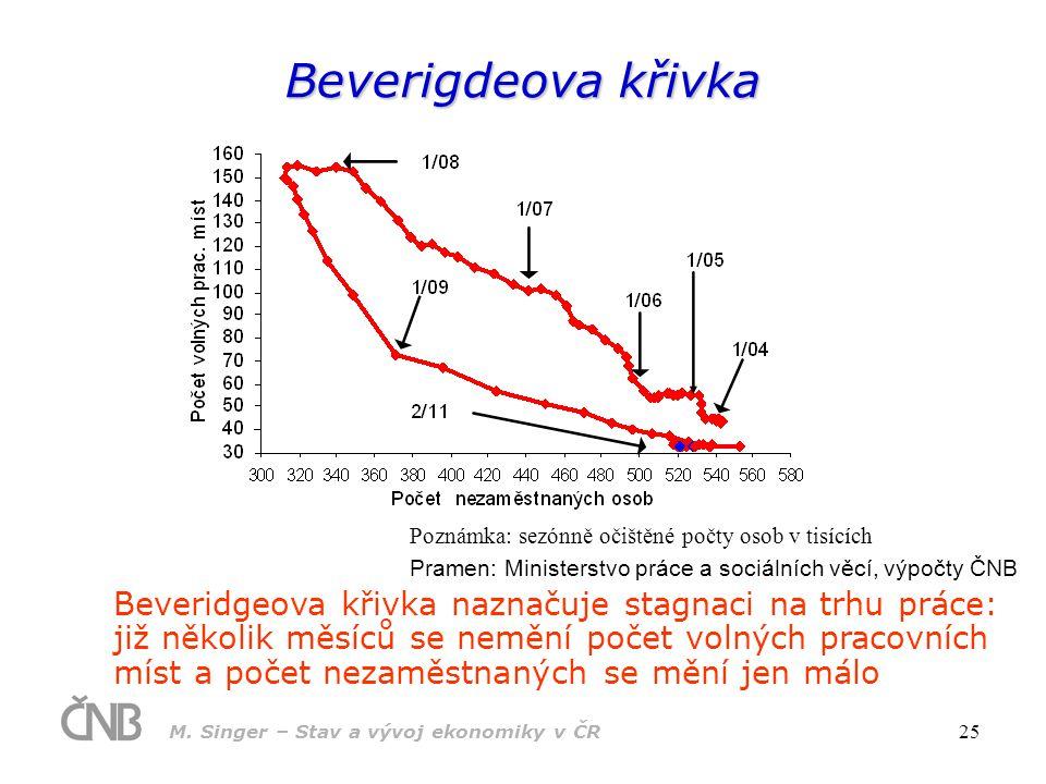 M.Singer – Stav a vývoj ekonomiky v ČR 26 Mzda ve sledovaných organizacích (mzr.