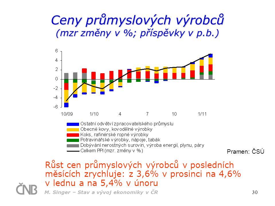 M. Singer – Stav a vývoj ekonomiky v ČR 30 Ceny průmyslových výrobců (mzr změny v %; příspěvky v p.b.) Růst cen průmyslových výrobců v posledních měsí