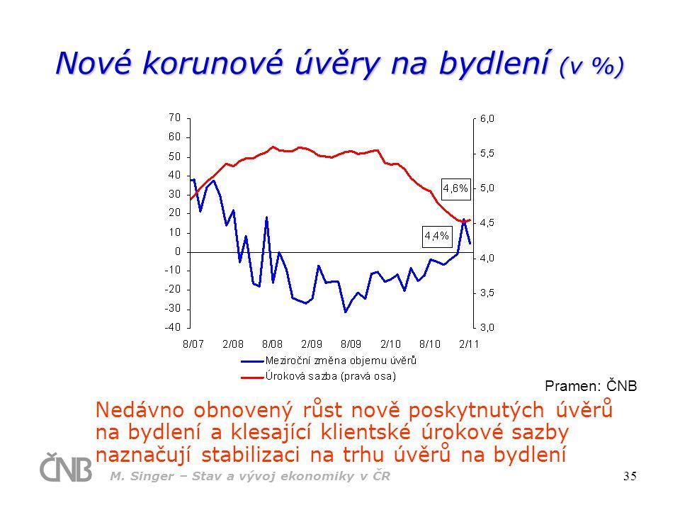 M. Singer – Stav a vývoj ekonomiky v ČR 35 Nové korunové úvěry na bydlení (v %) Pramen: ČNB Nedávno obnovený růst nově poskytnutých úvěrů na bydlení a