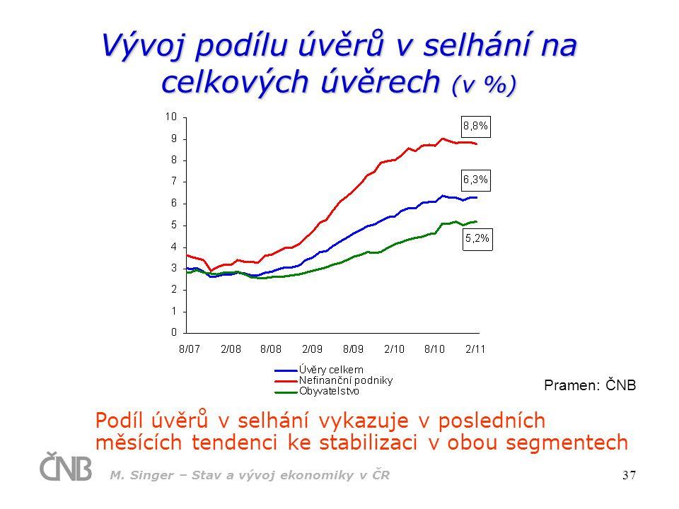 M. Singer – Stav a vývoj ekonomiky v ČR 37 Vývoj podílu úvěrů v selhání na celkových úvěrech (v %) Pramen: ČNB Podíl úvěrů v selhání vykazuje v posled