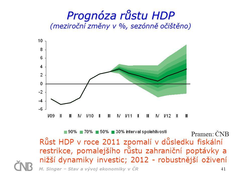 M. Singer – Stav a vývoj ekonomiky v ČR 41 Prognóza růstu HDP (meziroční změny v %, sezónně očištěno) Růst HDP v roce 2011 zpomalí v důsledku fiskální