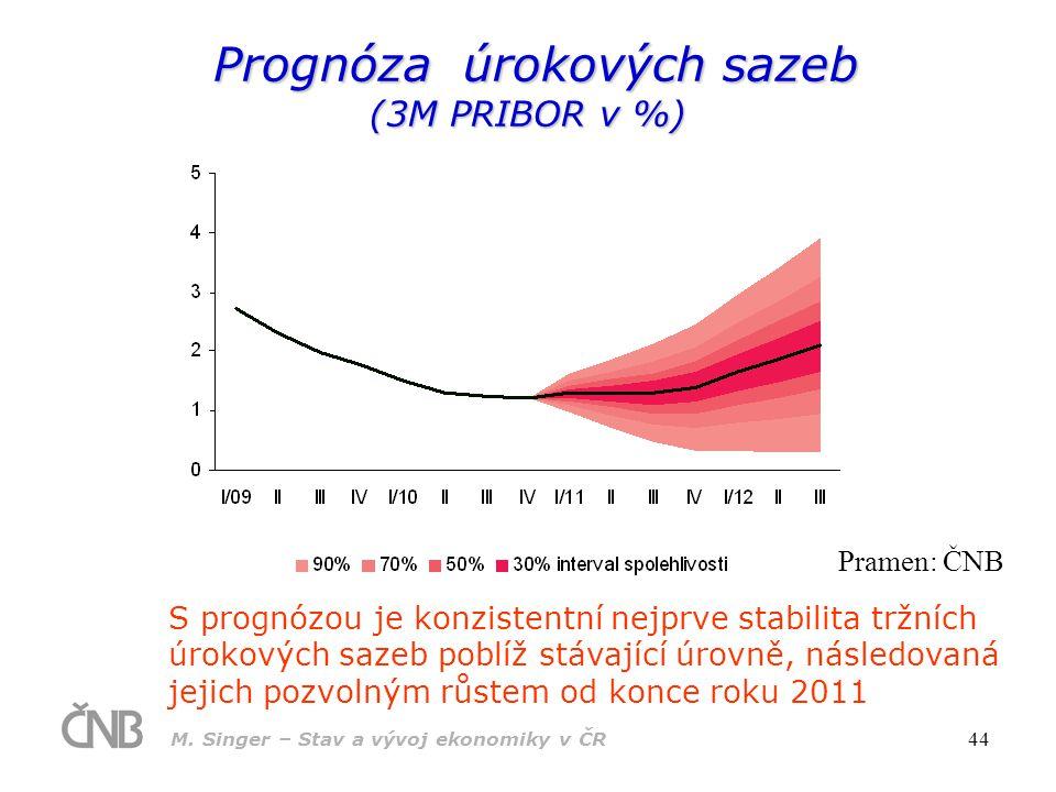 M. Singer – Stav a vývoj ekonomiky v ČR 44 Prognóza úrokových sazeb (3M PRIBOR v %) Prognóza úrokových sazeb (3M PRIBOR v %) S prognózou je konzistent