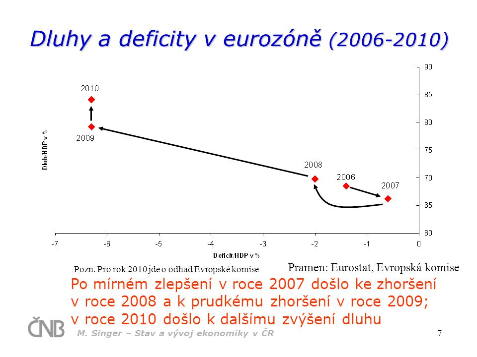 M. Singer – Stav a vývoj ekonomiky v ČR 7 Dluhy a deficity v eurozóně (2006-2010) Pramen: Eurostat, Evropská komise Po mírném zlepšení v roce 2007 doš