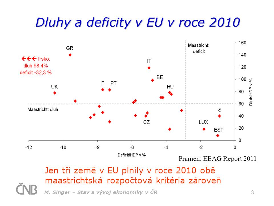 M. Singer – Stav a vývoj ekonomiky v ČR 8 Dluhy a deficity v EU v roce 2010 Jen tři země v EU plnily v roce 2010 obě maastrichtská rozpočtová kritéria