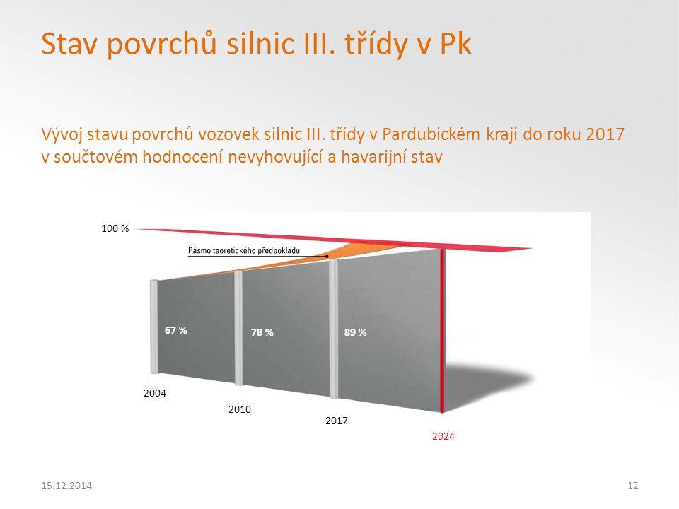 15.12.201412 Stav povrchů silnic III.třídy v Pk Vývoj stavu povrchů vozovek silnic III.