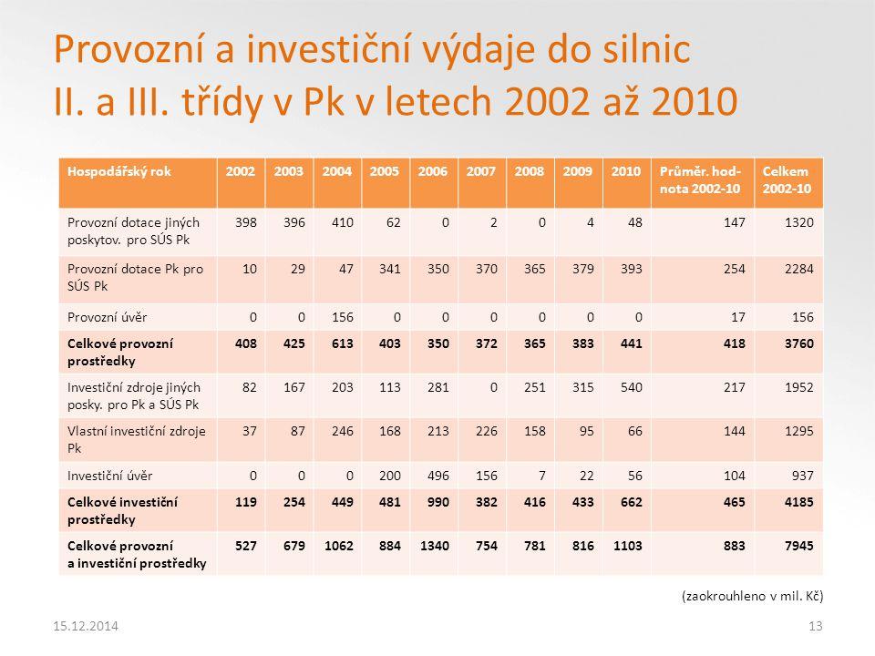 15.12.201413 Provozní a investiční výdaje do silnic II.