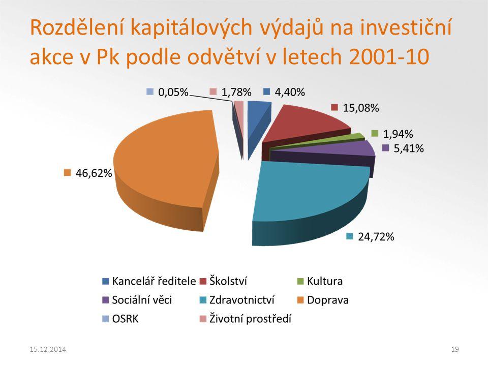 15.12.201419 Rozdělení kapitálových výdajů na investiční akce v Pk podle odvětví v letech 2001-10