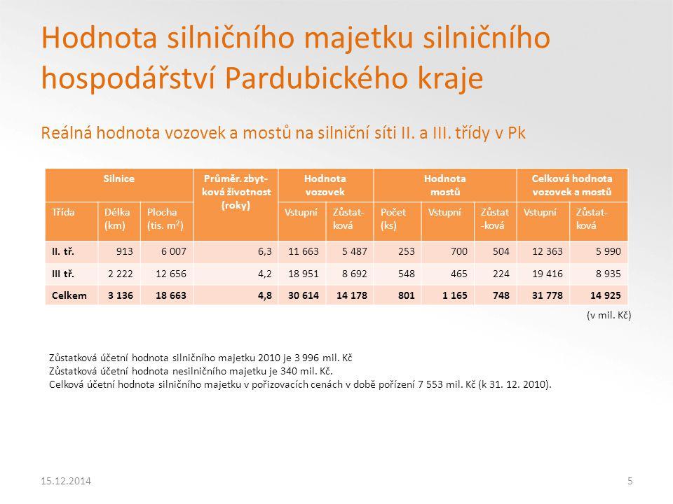 15.12.201416 Vyjádření hodnoty majetku jednotlivých odvětví Pk v reprodukčních cenách k 31.