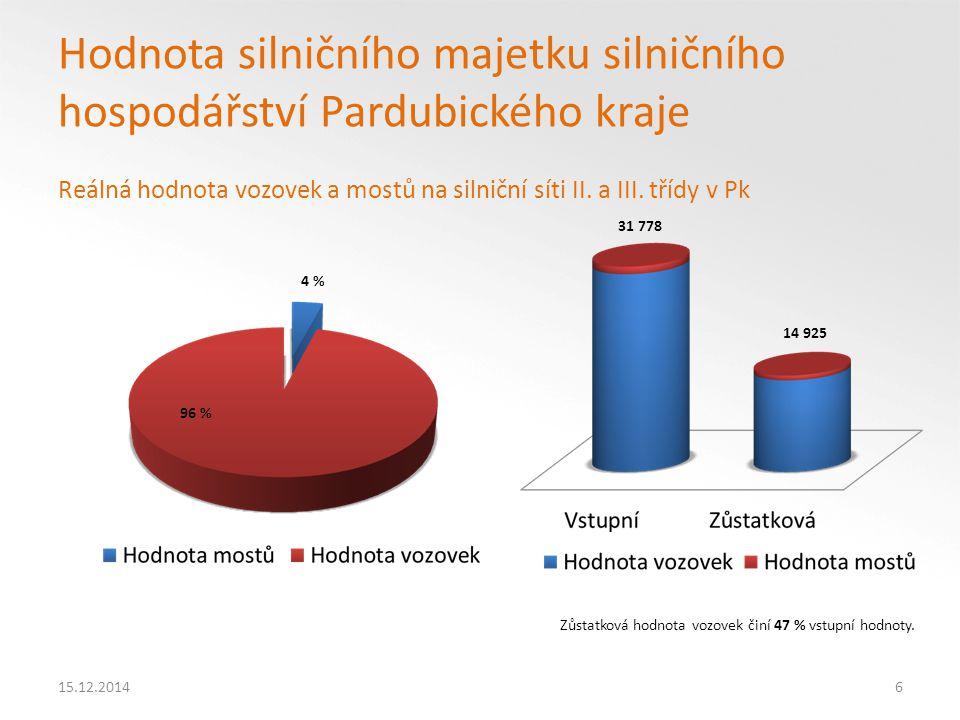 15.12.201417 Vyjádření hodnoty majetku jednotlivých odvětví Pk v reprodukčních cenách k 31. 12.