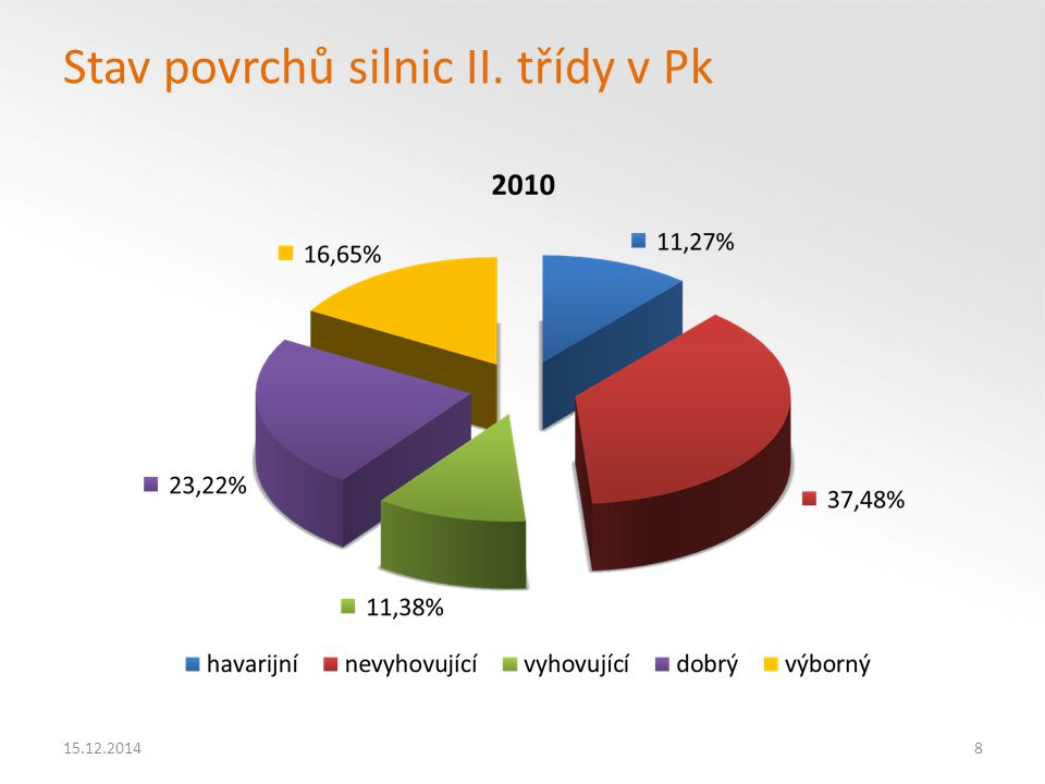 15.12.20149 Stav povrchů silnic II.třídy v Pk Vývoj stavu povrchů vozovek silnic II.