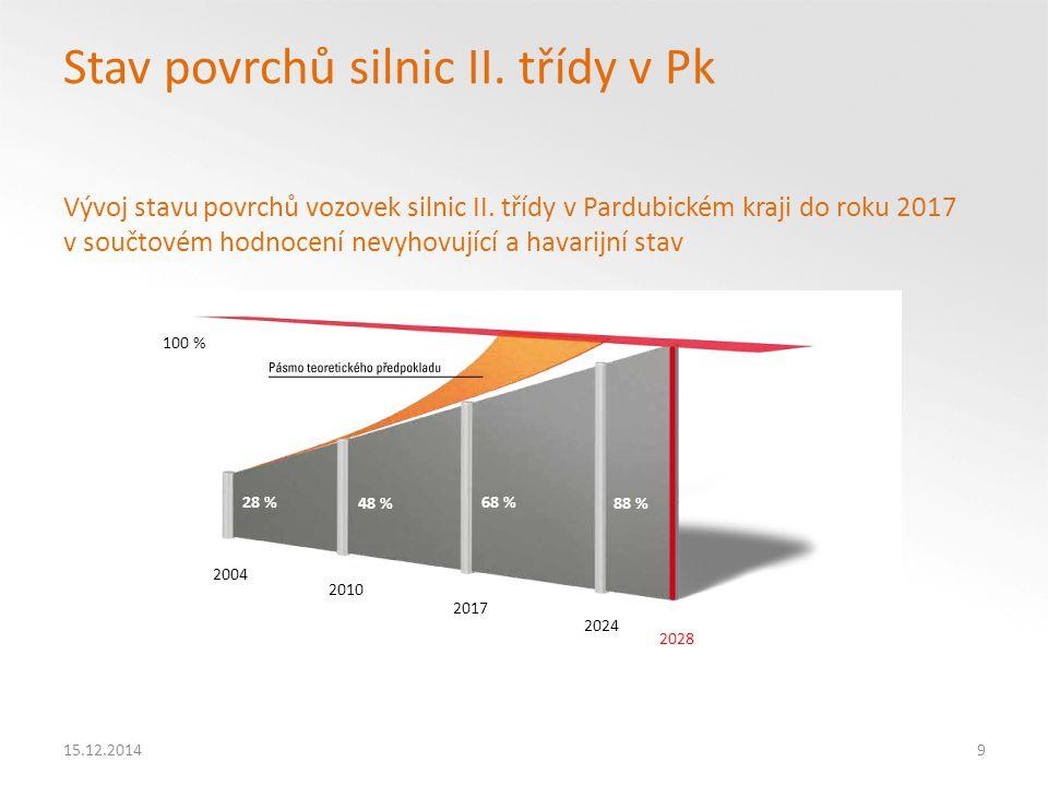 15.12.201420 Hlavní opatření k nápravě chátrání silničního majetku silnic II.