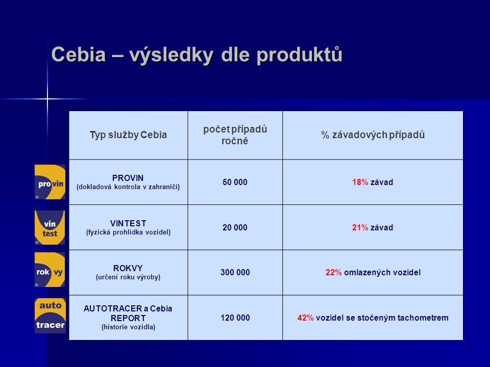 Cebia – výsledky dle produktů Typ služby Cebia počet případů ročně % závadových případů PROVIN (dokladová kontrola v zahraničí) 50 00018% závad VINTES