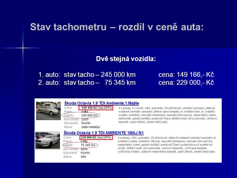 Stav tachometru – rozdíl v ceně auta: Dvě stejná vozidla: 1. auto: stav tacho – 245 000 km cena: 149 166,- Kč 2. auto: stav tacho – 75 345 km cena: 22