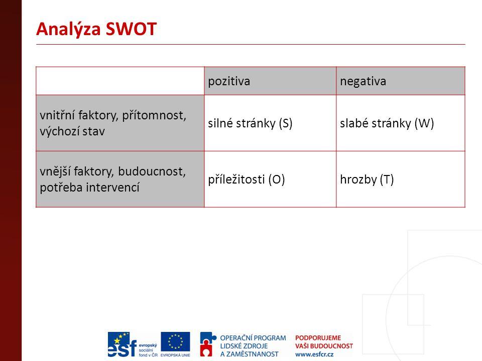 Analýza SWOT pozitivanegativa vnitřní faktory, přítomnost, výchozí stav silné stránky (S)slabé stránky (W) vnější faktory, budoucnost, potřeba intervencí příležitosti (O)hrozby (T)