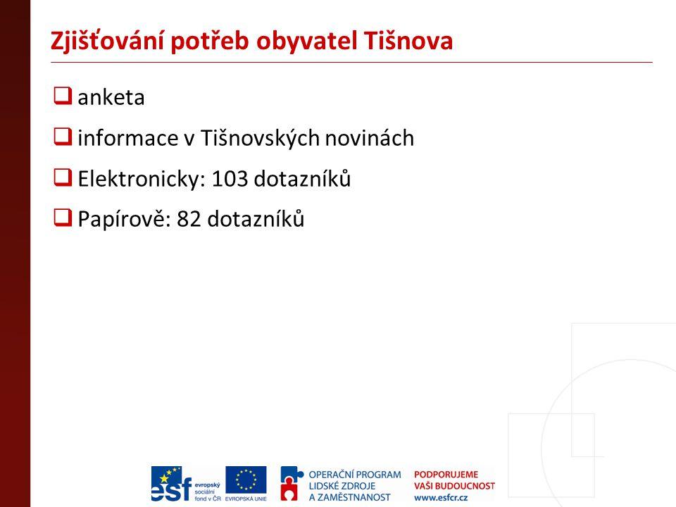 Zjišťování potřeb obyvatel Tišnova  anketa  informace v Tišnovských novinách  Elektronicky: 103 dotazníků  Papírově: 82 dotazníků