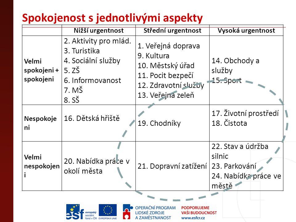 Spokojenost s jednotlivými aspekty Nižší urgentnostStřední urgentnostVysoká urgentnost Velmi spokojeni + spokojeni 2. Aktivity pro mlád. 3. Turistika