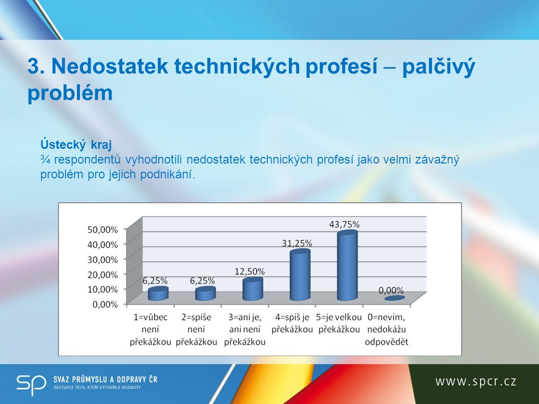 3. Nedostatek technických profesí – palčivý problém Ústecký kraj ¾ respondentů vyhodnotili nedostatek technických profesí jako velmi závažný problém p
