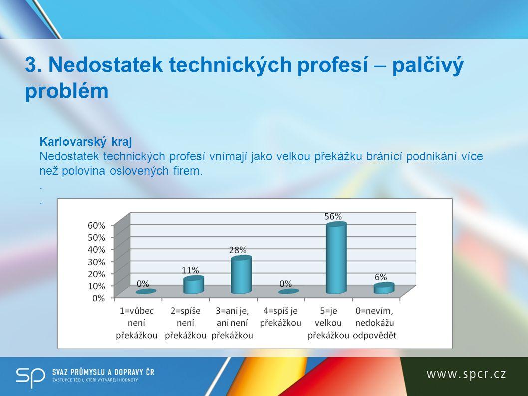 3. Nedostatek technických profesí – palčivý problém Karlovarský kraj Nedostatek technických profesí vnímají jako velkou překážku bránící podnikání víc