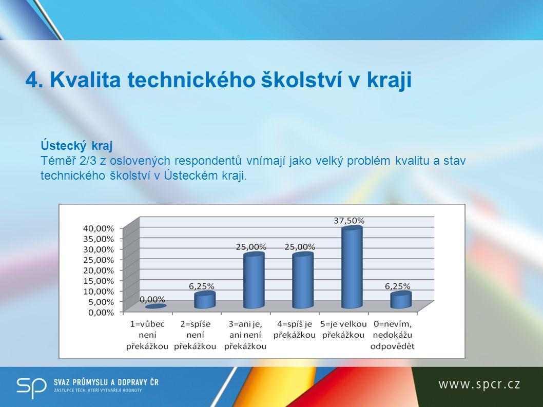 4. Kvalita technického školství v kraji Ústecký kraj Téměř 2/3 z oslovených respondentů vnímají jako velký problém kvalitu a stav technického školství