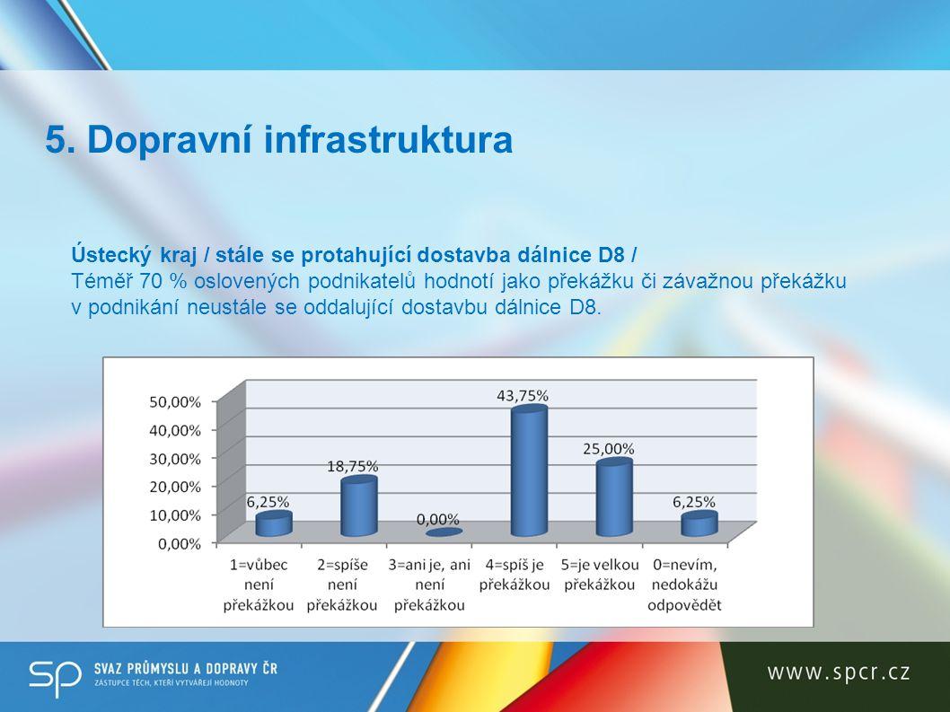 5. Dopravní infrastruktura Ústecký kraj / stále se protahující dostavba dálnice D8 / Téměř 70 % oslovených podnikatelů hodnotí jako překážku či závažn