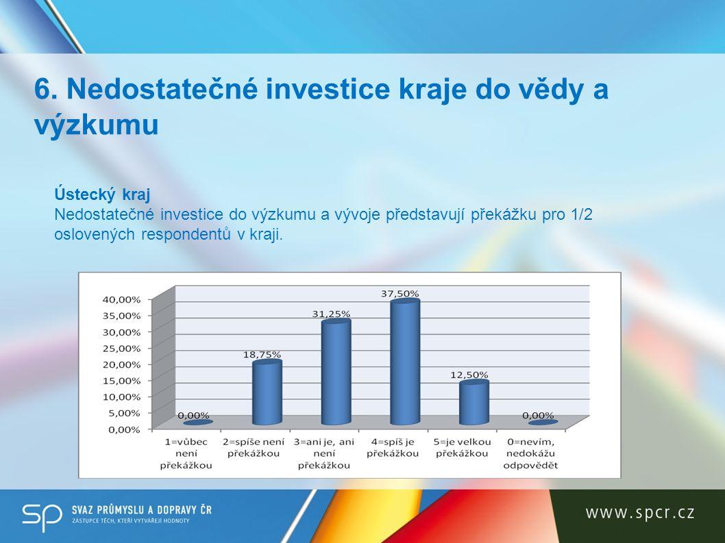 6. Nedostatečné investice kraje do vědy a výzkumu Ústecký kraj Nedostatečné investice do výzkumu a vývoje představují překážku pro 1/2 oslovených resp