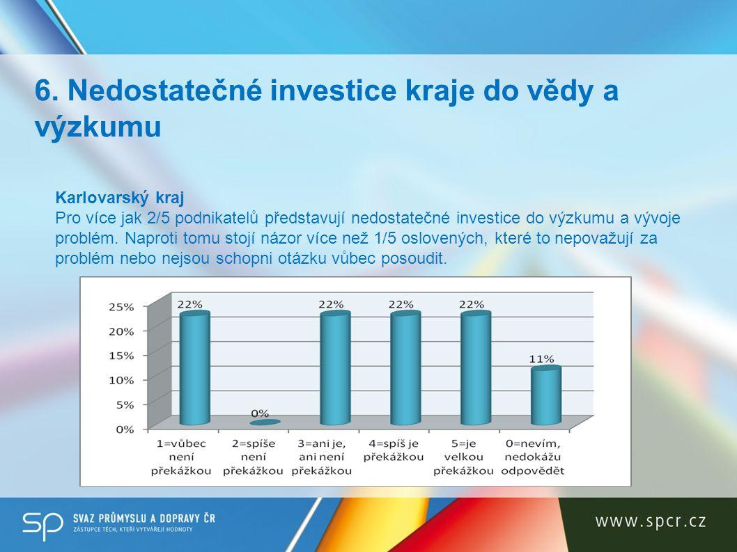 Karlovarský kraj Pro více jak 2/5 podnikatelů představují nedostatečné investice do výzkumu a vývoje problém. Naproti tomu stojí názor více než 1/5 os