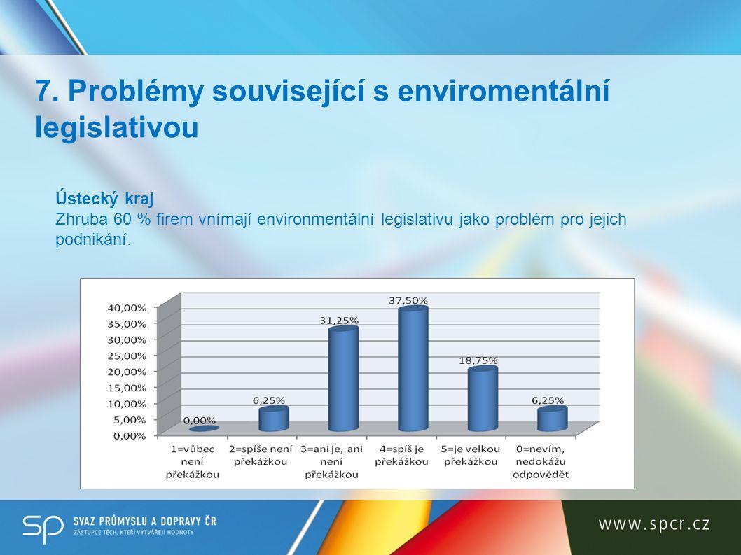 7. Problémy související s enviromentální legislativou Ústecký kraj Zhruba 60 % firem vnímají environmentální legislativu jako problém pro jejich podni