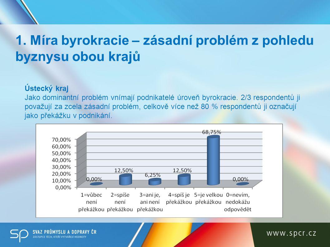 Karlovarský kraj Překážku v podnikání představuje pro 1/3 oslovených firem.
