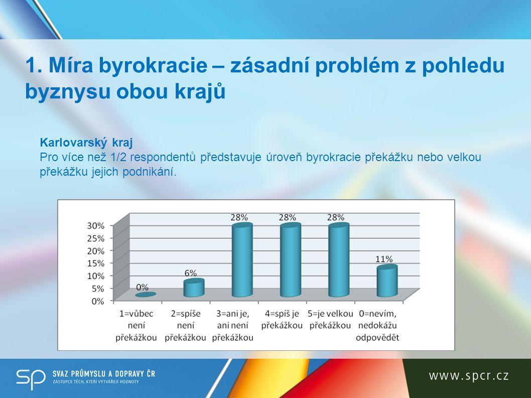 1. Míra byrokracie – zásadní problém z pohledu byznysu obou krajů Karlovarský kraj Pro více než 1/2 respondentů představuje úroveň byrokracie překážku