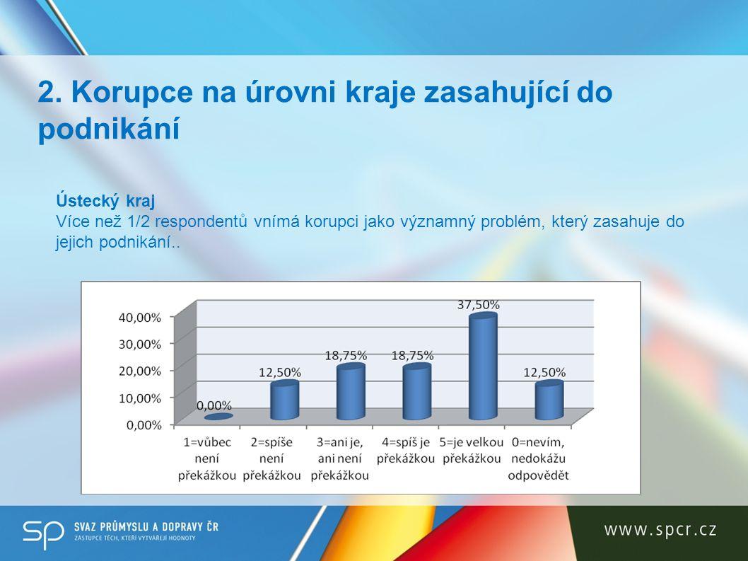 2. Korupce na úrovni kraje zasahující do podnikání Ústecký kraj Více než 1/2 respondentů vnímá korupci jako významný problém, který zasahuje do jejich