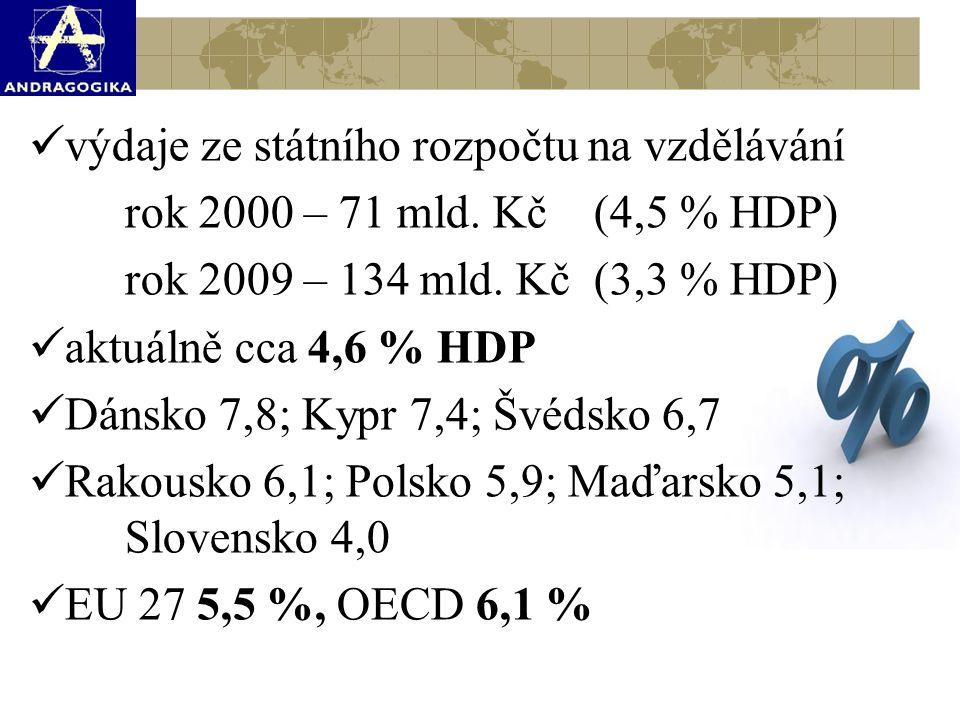 výdaje ze státního rozpočtu na vzdělávání rok 2000 – 71 mld. Kč (4,5 % HDP) rok 2009 – 134 mld. Kč (3,3 % HDP) aktuálně cca 4,6 % HDP Dánsko 7,8; Kypr