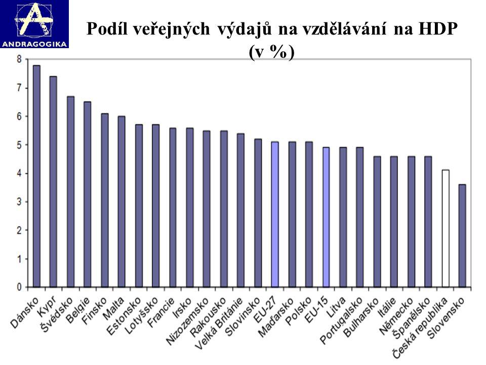 Podíl veřejných výdajů na vzdělávání na HDP (v %)