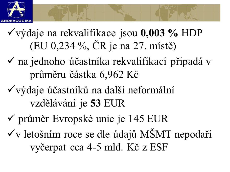 výdaje na rekvalifikace jsou 0,003 % HDP (EU 0,234 %, ČR je na 27. místě) na jednoho účastníka rekvalifikací připadá v průměru částka 6,962 Kč výdaje