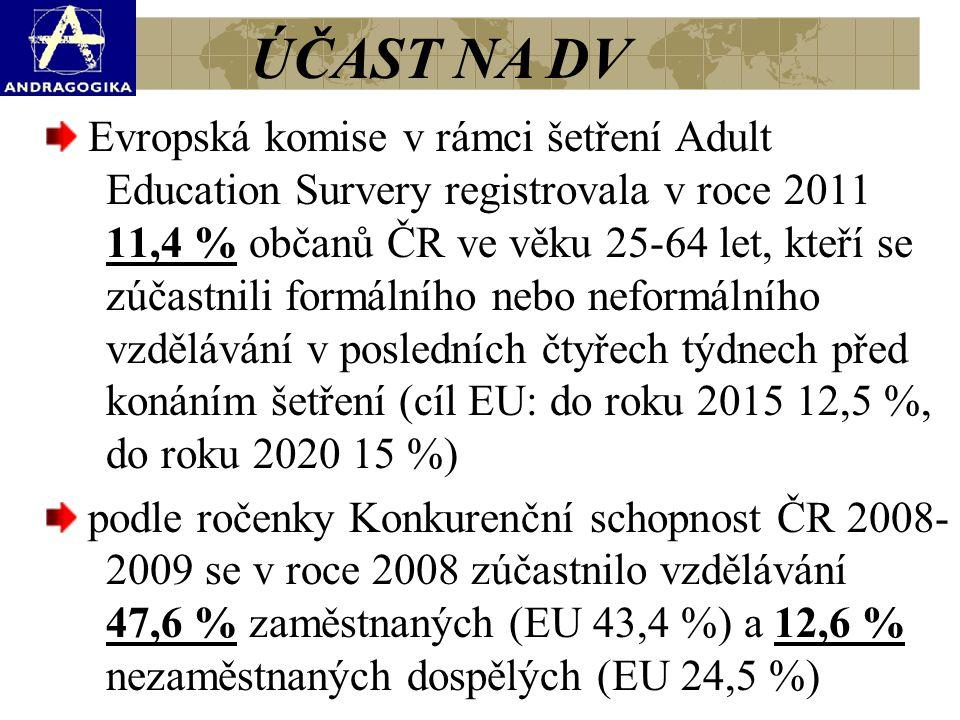 Evropská komise v rámci šetření Adult Education Survery registrovala v roce 2011 11,4 % občanů ČR ve věku 25-64 let, kteří se zúčastnili formálního ne