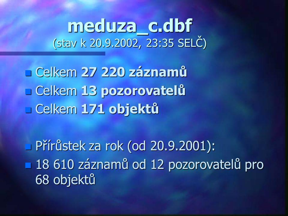 meduza_c.dbf (stav k 20.9.2002, 23:35 SELČ) n Celkem 27 220 záznamů n Celkem 13 pozorovatelů n Celkem 171 objektů n Přírůstek za rok (od 20.9.2001): n