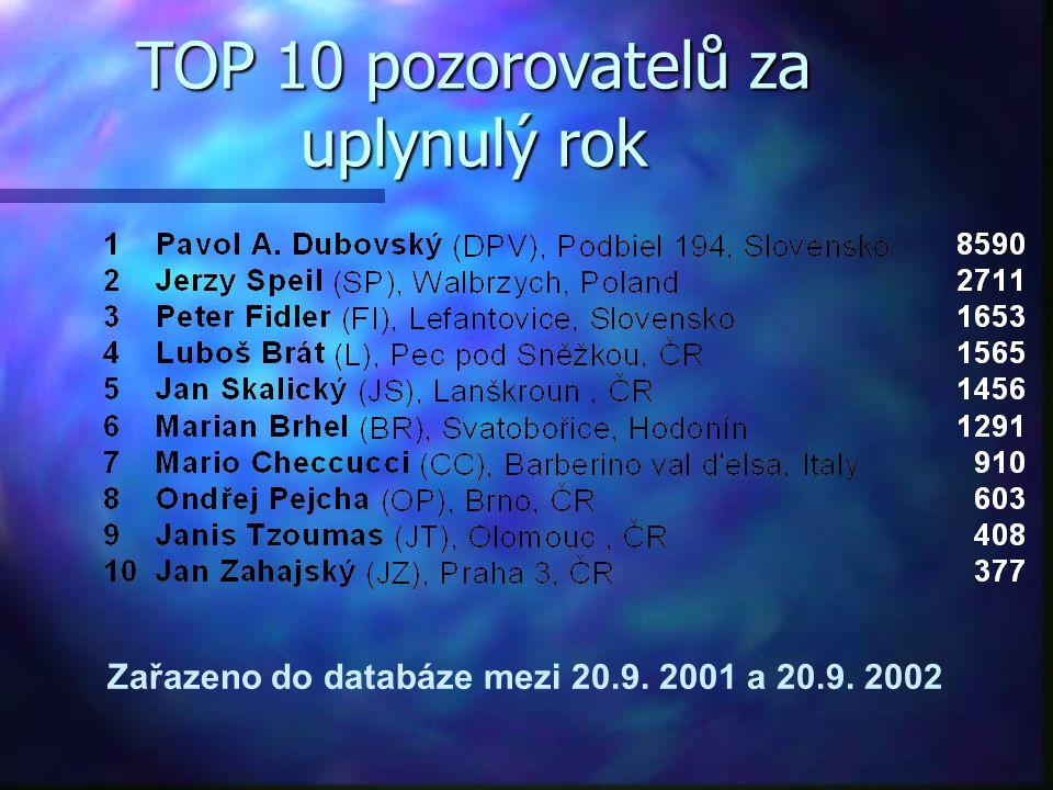 TOP 10 pozorovatelů za uplynulý rok Zařazeno do databáze mezi 20.9. 2001 a 20.9. 2002