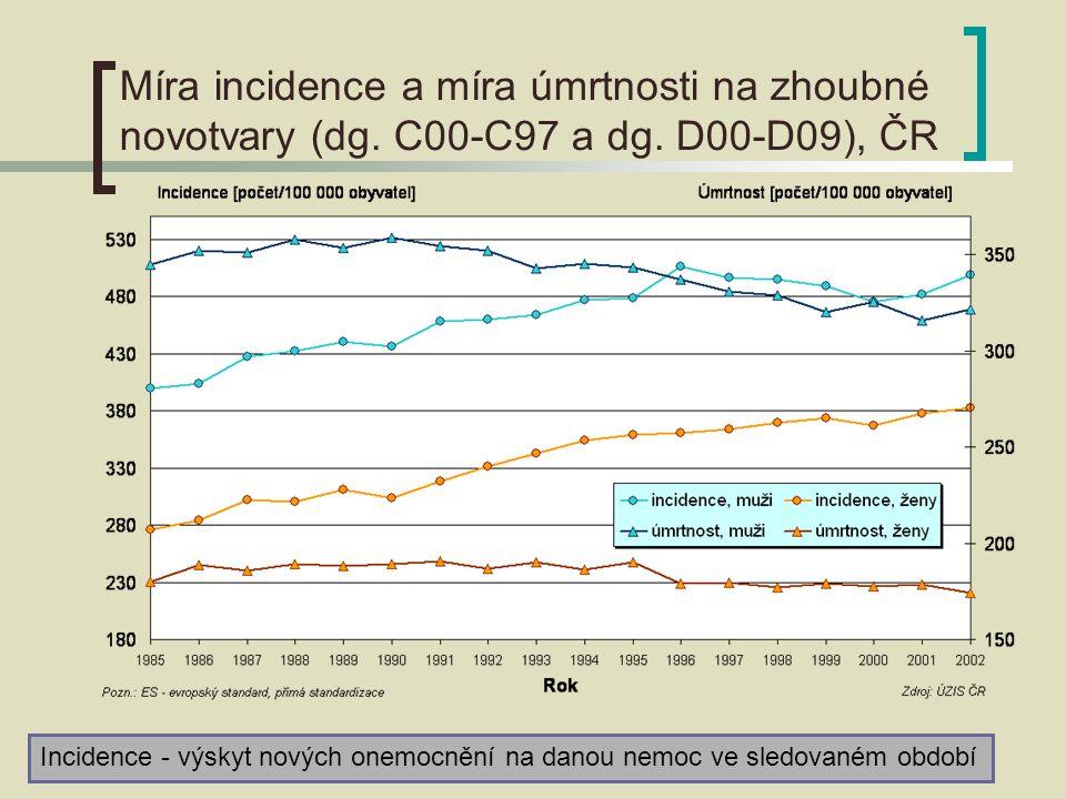 Míra incidence a míra úmrtnosti na zhoubné novotvary (dg.