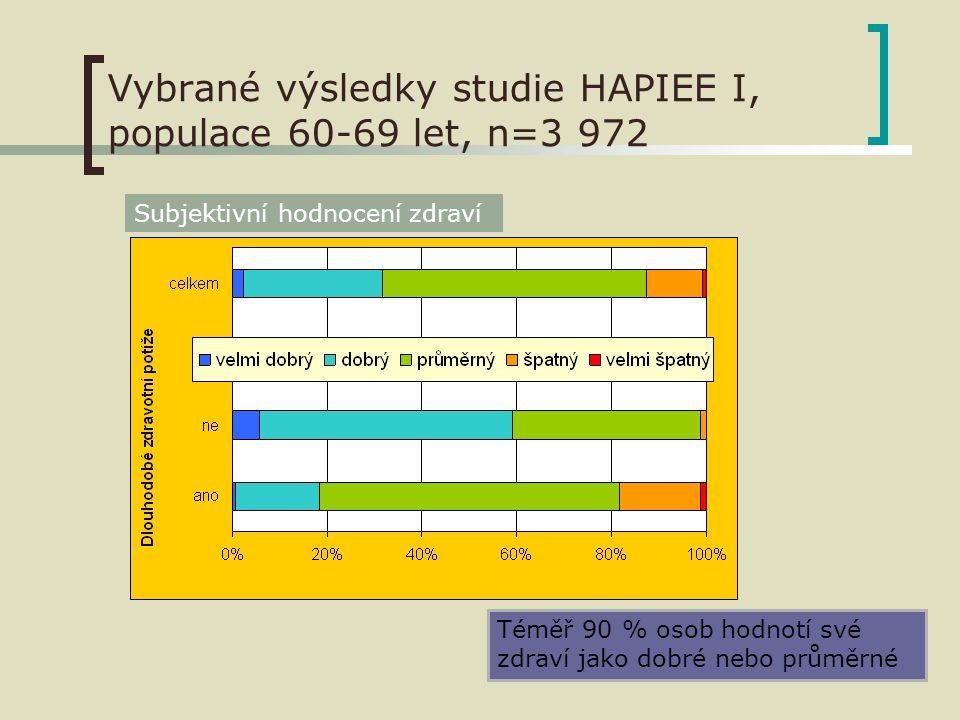 Vybrané výsledky studie HAPIEE I, populace 60-69 let, n=3 972 Téměř 90 % osob hodnotí své zdraví jako dobré nebo průměrné Subjektivní hodnocení zdraví