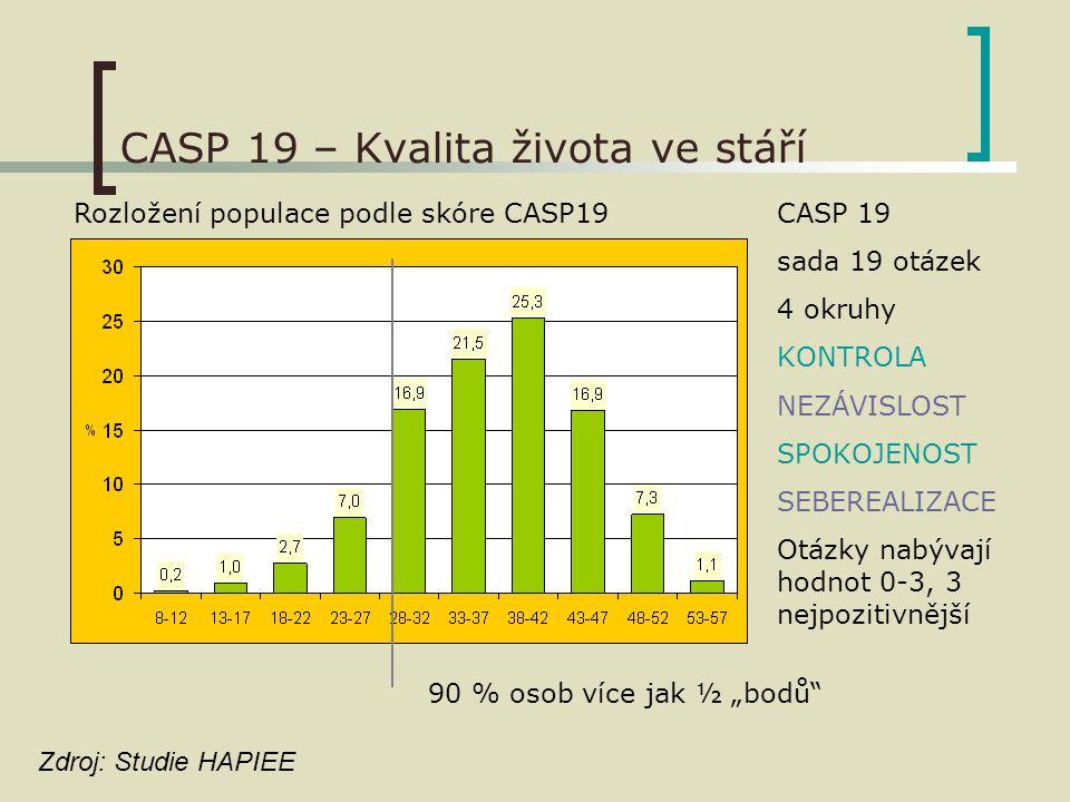"""CASP 19 – Kvalita života ve stáří Rozložení populace podle skóre CASP19CASP 19 sada 19 otázek 4 okruhy KONTROLA NEZÁVISLOST SPOKOJENOST SEBEREALIZACE Otázky nabývají hodnot 0-3, 3 nejpozitivnější 90 % osob více jak ½ """"bodů Zdroj: Studie HAPIEE"""