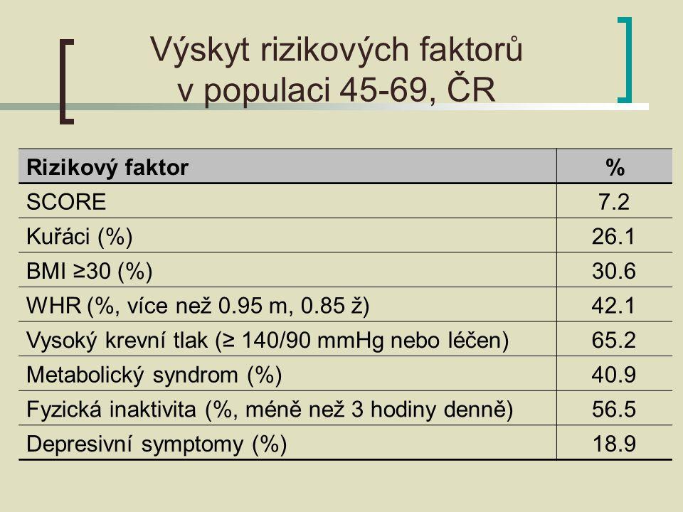 Výskyt rizikových faktorů v populaci 45-69, ČR Rizikový faktor% SCORE7.2 Kuřáci (%)26.1 BMI ≥30 (%)30.6 WHR (%, více než 0.95 m, 0.85 ž)42.1 Vysoký krevní tlak (≥ 140/90 mmHg nebo léčen)65.2 Metabolický syndrom (%)40.9 Fyzická inaktivita (%, méně než 3 hodiny denně)56.5 Depresivní symptomy (%)18.9