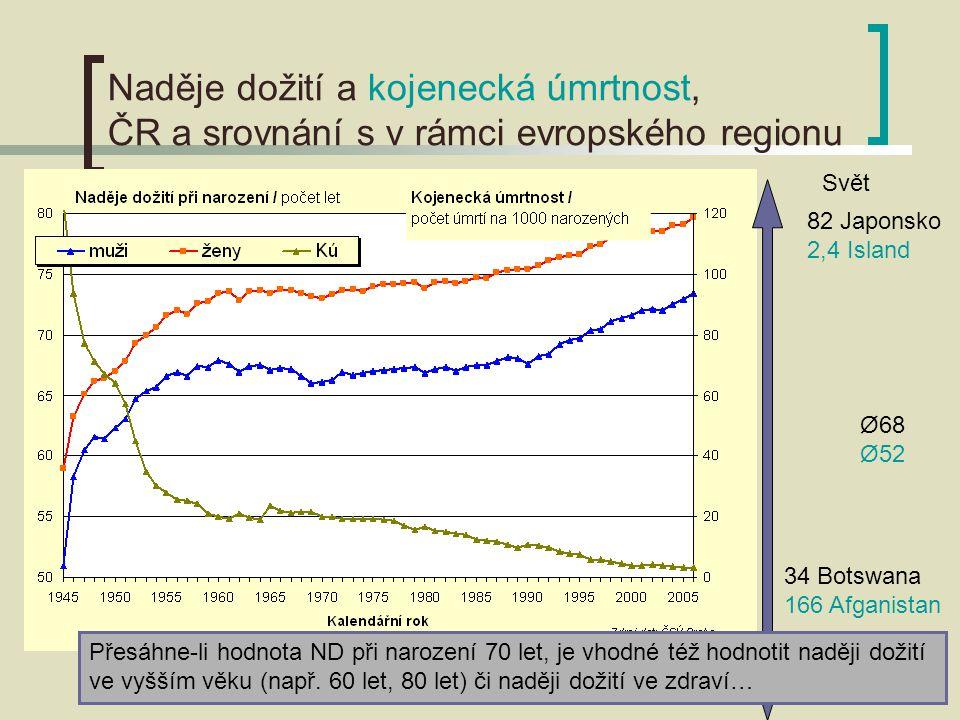 Naděje dožití a kojenecká úmrtnost, ČR a srovnání s v rámci evropského regionu Svět Přesáhne-li hodnota ND při narození 70 let, je vhodné též hodnotit naději dožití ve vyšším věku (např.